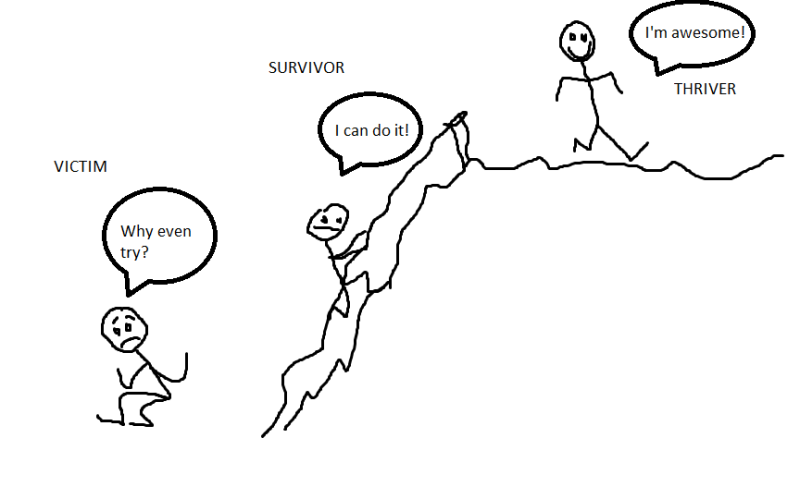 stick figures climbing a mountain.  The lowest stick figure, Victim, says why even try.  The middle stick figure is close to the top of the mountain, Survivor, says I can do it.  The stick figure at the top of the mountain, Thriver, says I'm awesome